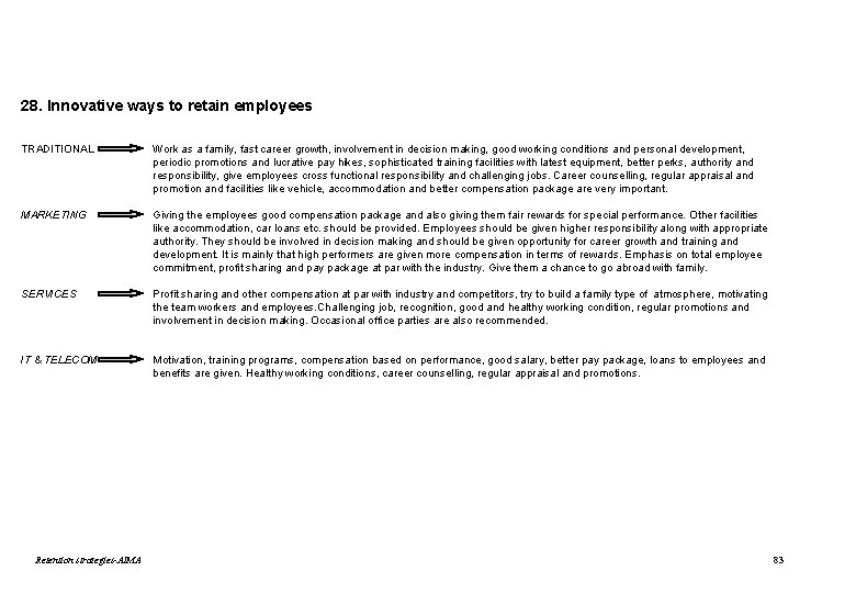 28. Innovative ways to retain employees TRADITIONAL Work as a family, fast career growth,