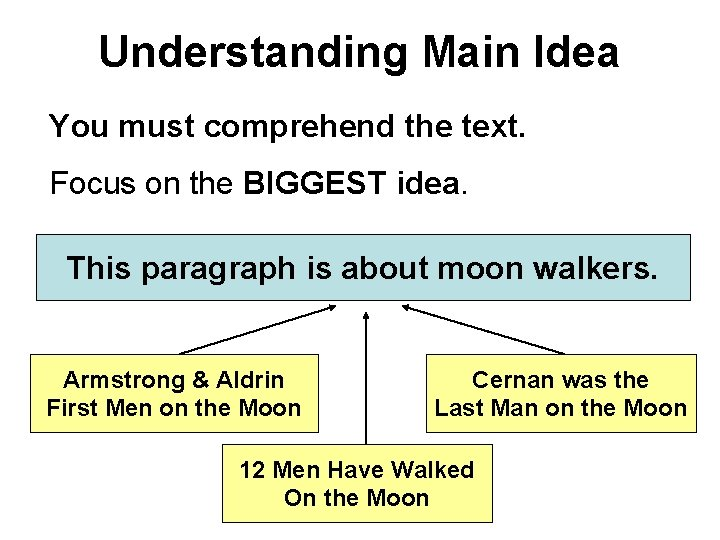 Understanding Main Idea You must comprehend the text. Focus on the BIGGEST idea. This