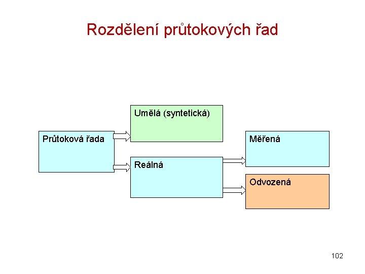 Rozdělení průtokových řad Umělá (syntetická) Průtoková řada Měřená Reálná Odvozená 102
