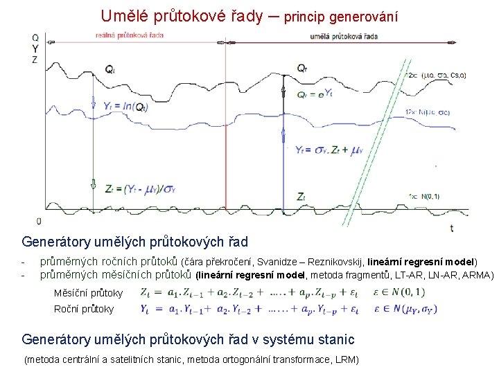 Umělé průtokové řady – princip generování Generátory umělých průtokových řad - průměrných ročních průtoků