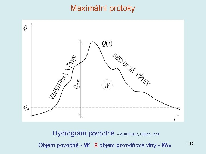 Maximální průtoky Hydrogram povodně – kulminace, objem, tvar Objem povodně - W X objem