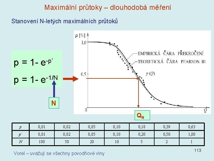 Maximální průtoky – dlouhodobá měření Stanovení N-letých maximálních průtoků p = 1 - e-p'