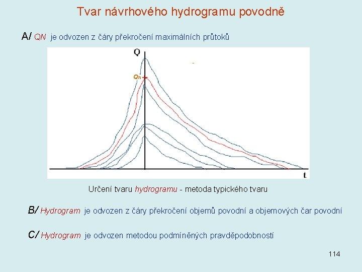 Tvar návrhového hydrogramu povodně A/ QN je odvozen z čáry překročení maximálních průtoků Určení