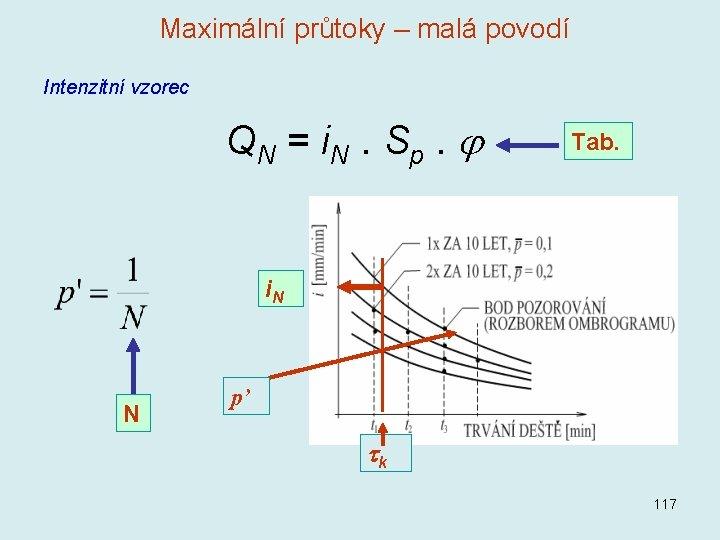 Maximální průtoky – malá povodí Intenzitní vzorec Q N = i. N. S p.