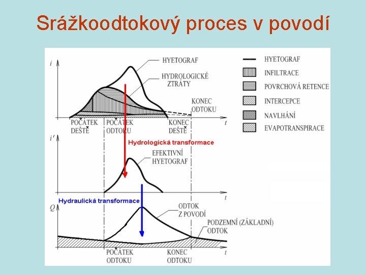 Srážkoodtokový proces v povodí