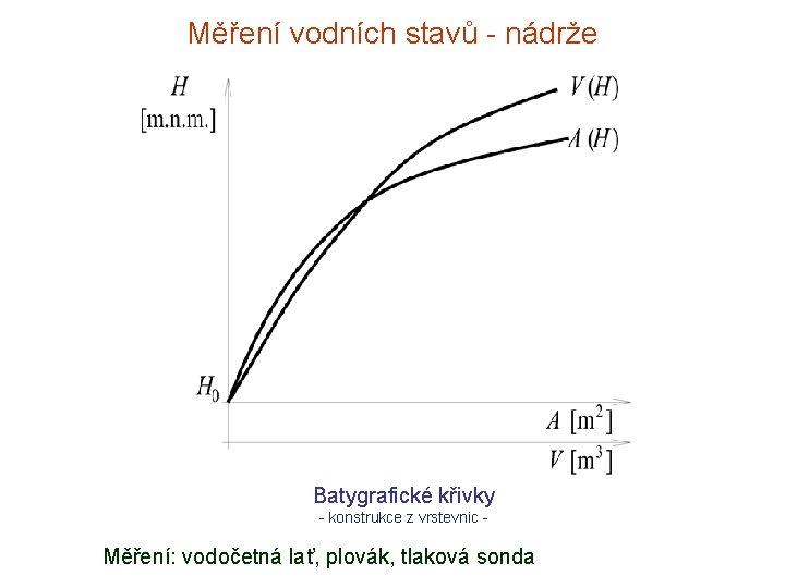 Měření vodních stavů - nádrže Batygrafické křivky - konstrukce z vrstevnic - Měření: vodočetná