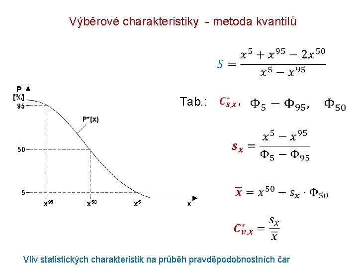 Výběrové charakteristiky - metoda kvantilů Tab. : Vliv statistických charakteristik na průběh pravděpodobnostních čar