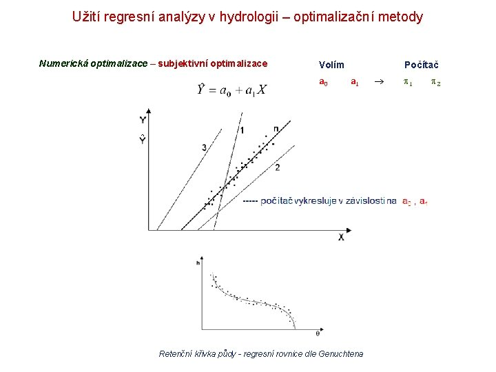 Užití regresní analýzy v hydrologii – optimalizační metody Numerická optimalizace – subjektivní optimalizace Volím