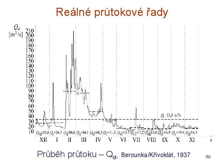 Reálné průtokové řady Průběh průtoku – Qd, Berounka/Křivoklát, 1937 96