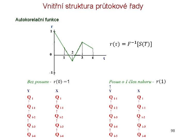 Vnitřní struktura průtokové řady Autokorelační funkce 98