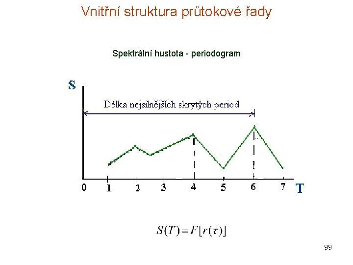 Vnitřní struktura průtokové řady Spektrální hustota - periodogram 99