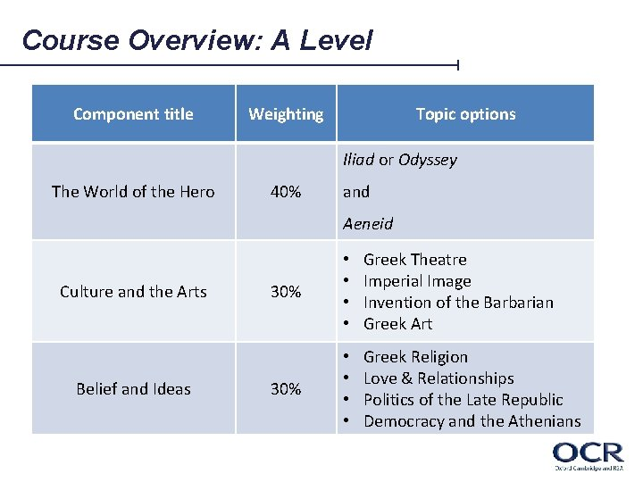 Course Overview: A Level Component title Weighting Topic options Iliad or Odyssey The World