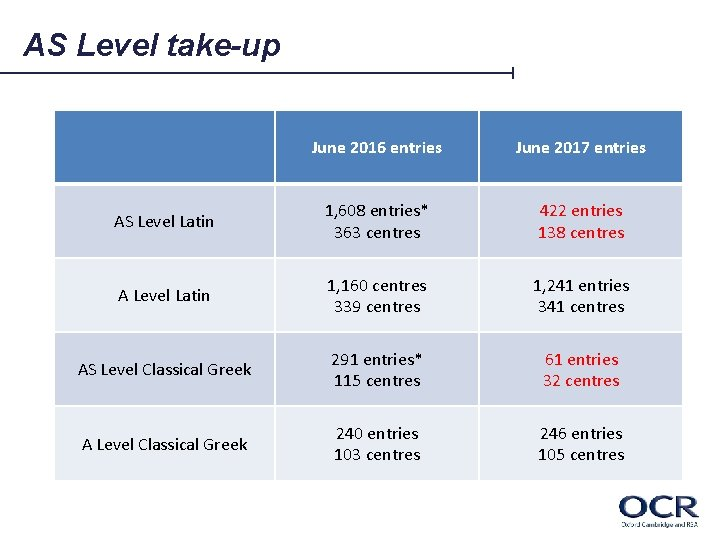 AS Level take-up June 2016 entries June 2017 entries AS Level Latin 1, 608