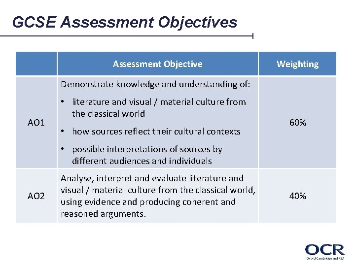 GCSE Assessment Objectives Assessment Objective Weighting Demonstrate knowledge and understanding of: AO 1 •