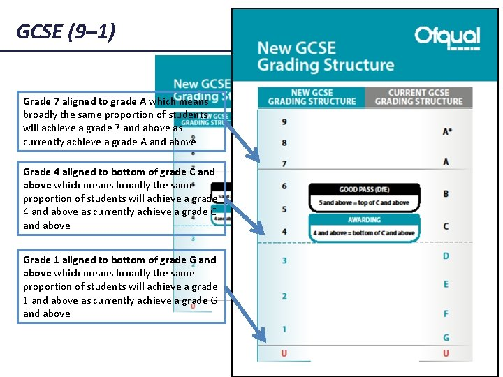 GCSE (9– 1) Grade 7 aligned to grade A which means broadly the same