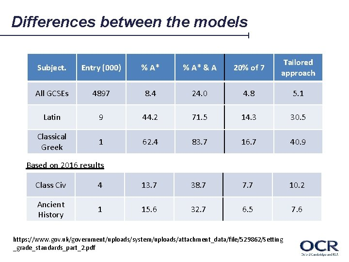 Differences between the models Subject. Entry (000) % A* & A 20% of 7