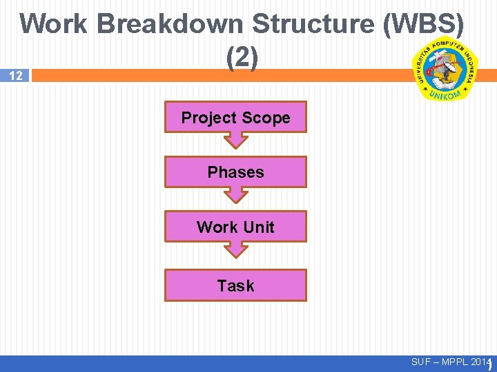 Work Breakdown Structure (WBS) (2) 12 Project Scope Phases Work Unit Task SUF –
