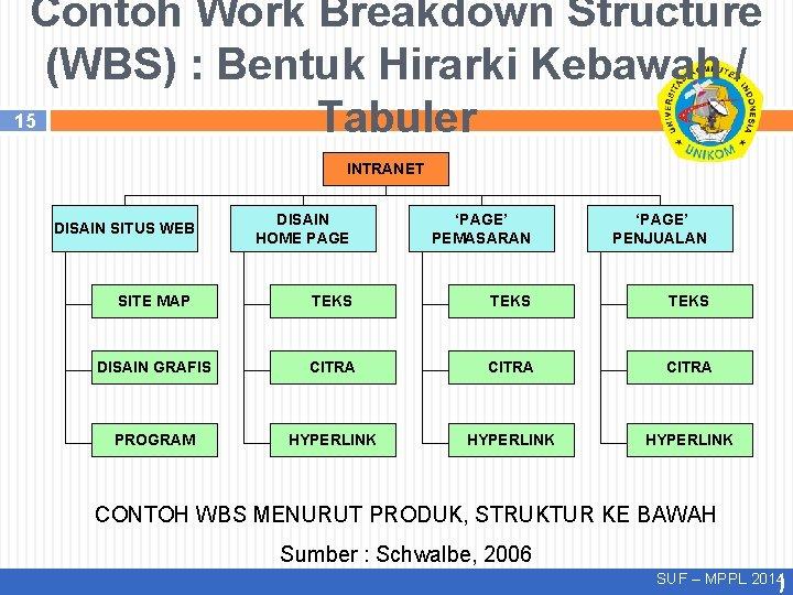 Contoh Work Breakdown Structure (WBS) : Bentuk Hirarki Kebawah / 15 Tabuler INTRANET DISAIN