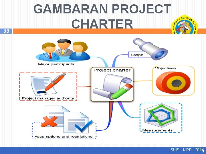 22 GAMBARAN PROJECT CHARTER SUF – MPPL 2014)