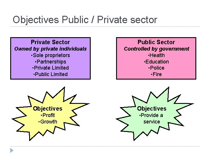 Objectives Public / Private sector Private Sector Public Sector Owned by private individuals •