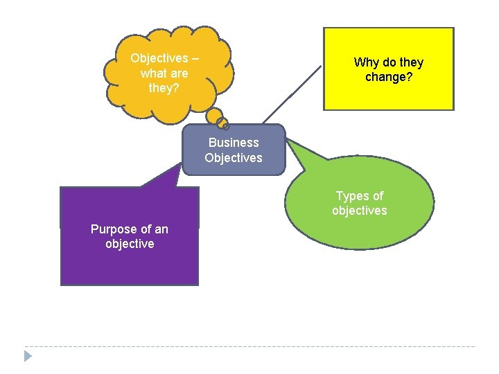 Objectives – what are they? Why do they change? Business Objectives Types of objectives