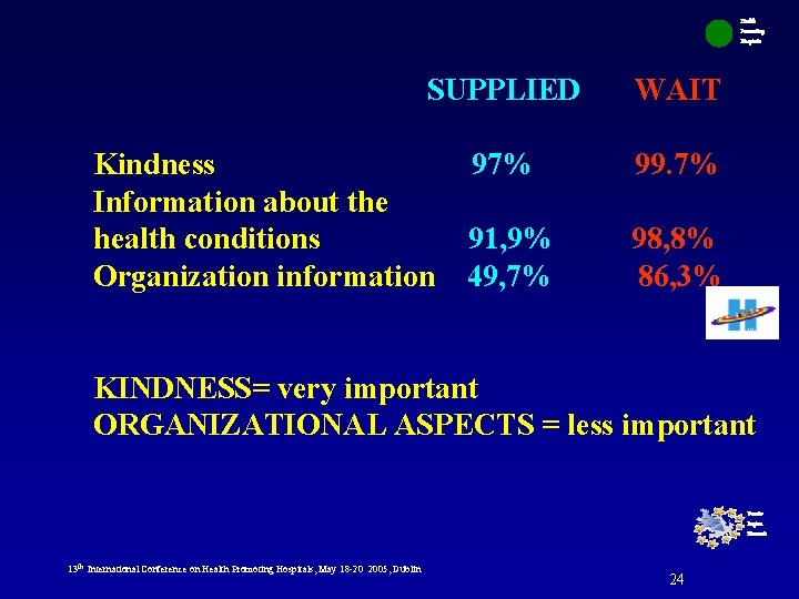 Health Promoting Hospitals SUPPLIED Kindness Information about the health conditions Organization information WAIT 97%