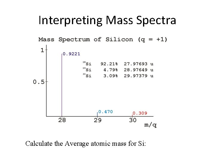 Interpreting Mass Spectra Calculate the Average atomic mass for Si: