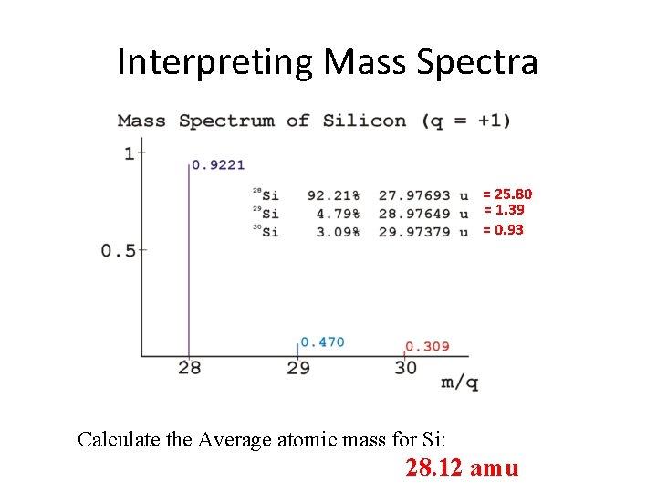 Interpreting Mass Spectra = 25. 80 = 1. 39 = 0. 93 Calculate the