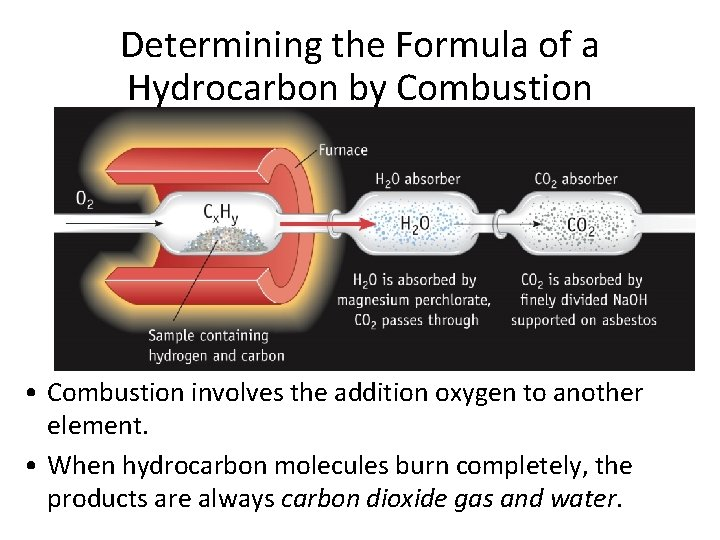 Determining the Formula of a Hydrocarbon by Combustion • Combustion involves the addition oxygen