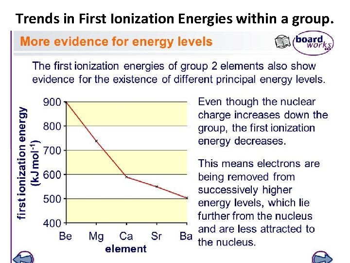 Trends in First Ionization Energies within a group.