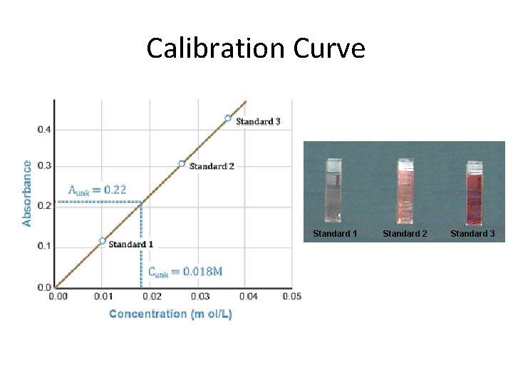 Calibration Curve