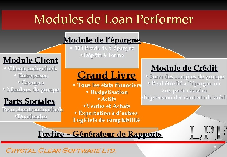 Modules de Loan Performer Module de l'épargne Module Client • Clients individuels • Entreprises