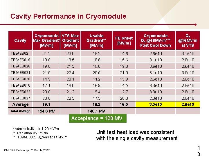Cavity Performance in Cryomodule Cavity Cryomodule VTS Max Gradient* Gradient [MV/m] Usable Gradient** [MV/m]