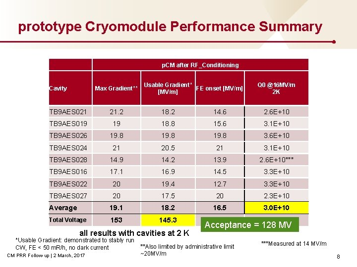 prototype Cryomodule Performance Summary p. CM after RF_Conditioning Cavity Max Gradient** Usable Gradient* FE