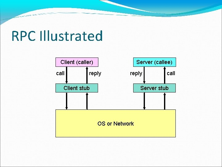 RPC Illustrated Client (caller) call Server (callee) reply Client stub call Server stub OS