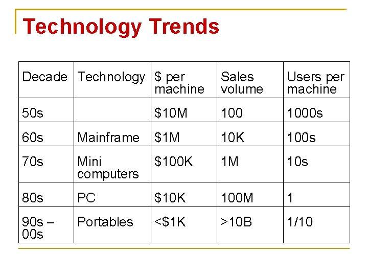 Technology Trends Decade Technology $ per machine Sales volume Users per machine 50 s