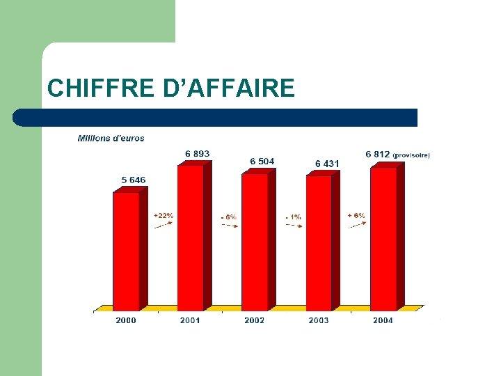 CHIFFRE D'AFFAIRE