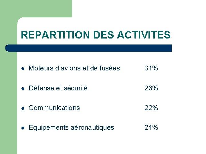 REPARTITION DES ACTIVITES l Moteurs d'avions et de fusées 31% l Défense et sécurité