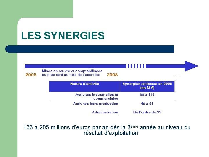 LES SYNERGIES 163 à 205 millions d'euros par an dès la 3ème année au