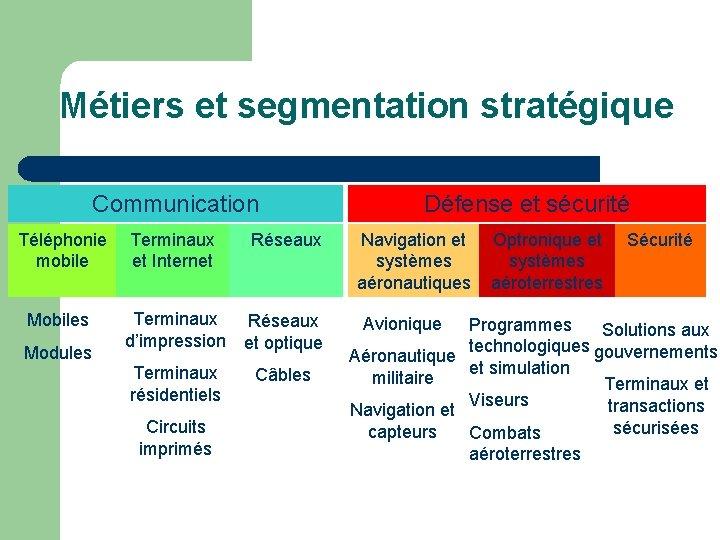 Métiers et segmentation stratégique Communication Téléphonie mobile Mobiles Modules Terminaux et Internet Réseaux Terminaux