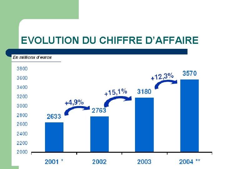 EVOLUTION DU CHIFFRE D'AFFAIRE
