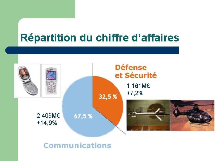 Répartition du chiffre d'affaires 1 161 M€ +7, 2% 2 409 M€ +14, 9%