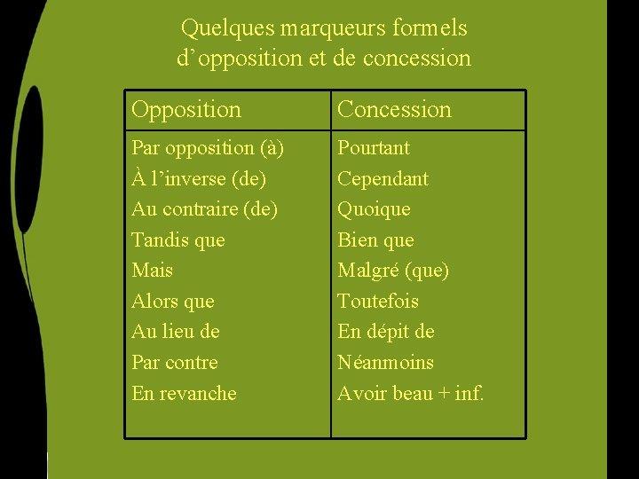 Quelques marqueurs formels d'opposition et de concession Opposition Concession Par opposition (à) À l'inverse