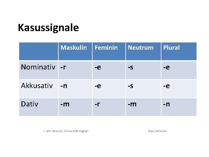 Maskulin deutsch und feminin German Nouns,