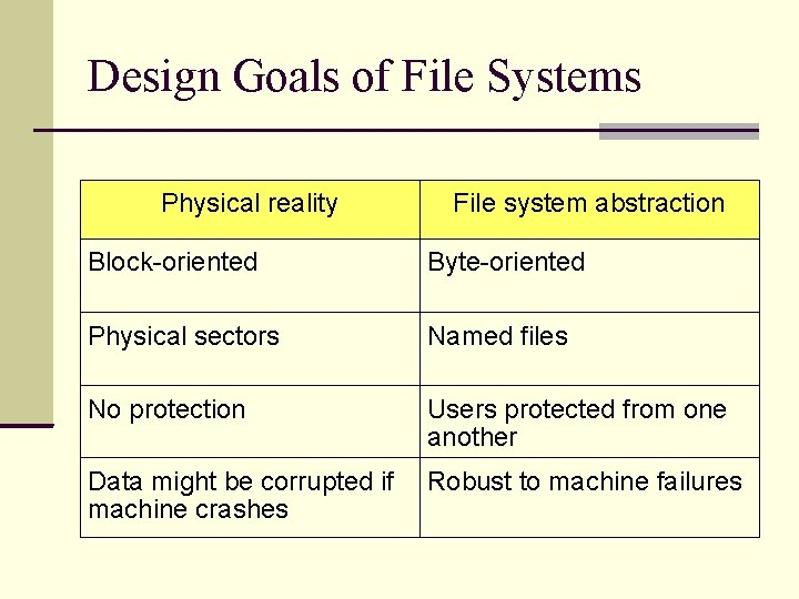 Design Goals of File Systems Physical reality File system abstraction Block-oriented Byte-oriented Physical sectors