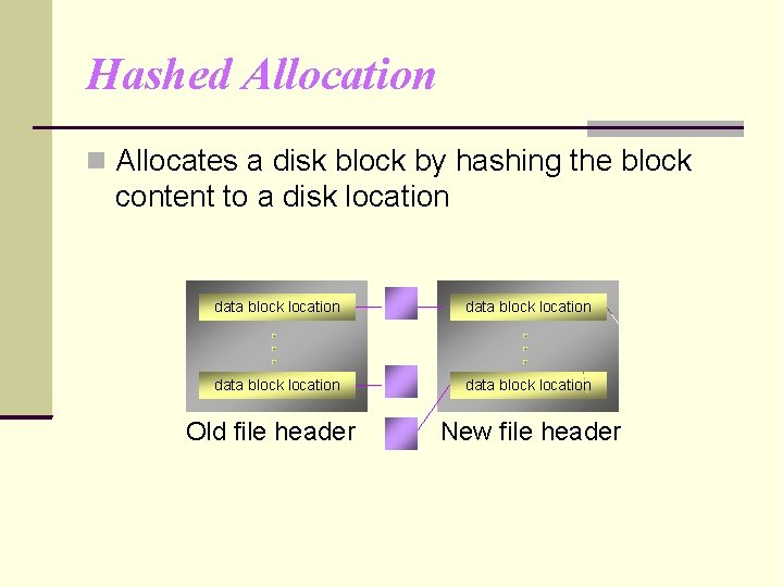 Hashed Allocation Allocates a disk block by hashing the block content to a disk