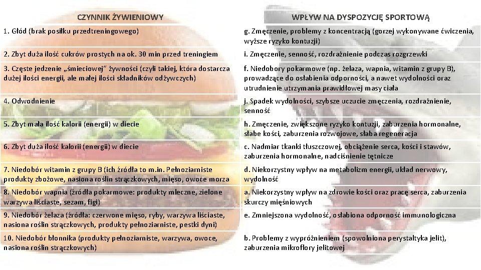 CZYNNIK ŻYWIENIOWY WPŁYW NA DYSPOZYCJĘ SPORTOWĄ 1. Głód (brak posiłku przedtreningowego) g. Zmęczenie, problemy