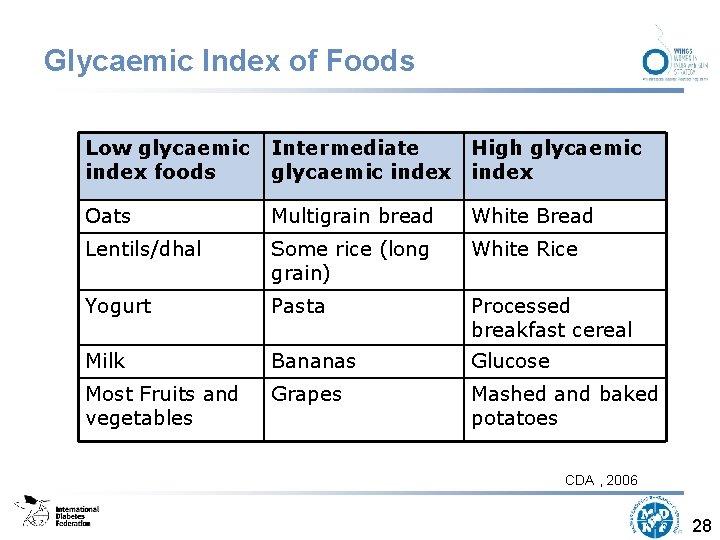 Glycaemic Index of Foods Low glycaemic index foods Intermediate High glycaemic index Oats Multigrain