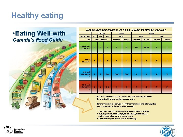 Healthy eating • Eating Well with Canada's Food Guide Recommended Number of Food Guide