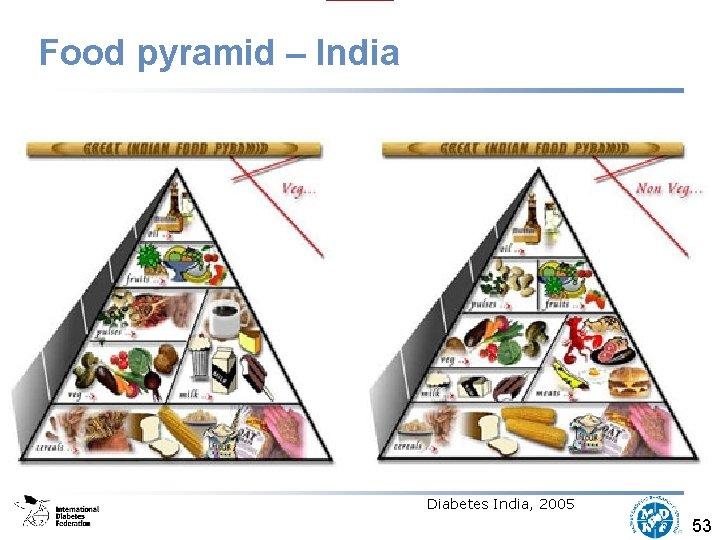 Food pyramid – India Diabetes India, 2005 53